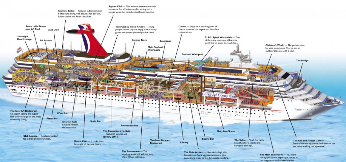 Carnival-cruise-ships-sizes-comparison